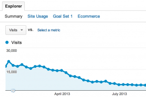Explore for a Year - 2013 traffic by week